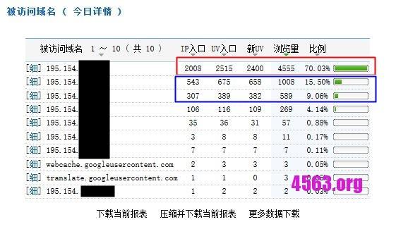 IP站暴漲至2000IP一天