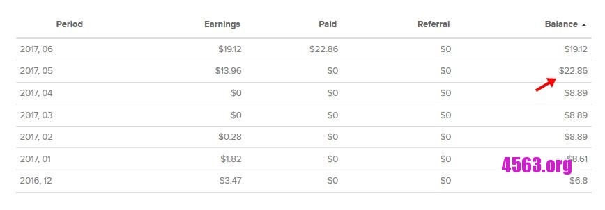 《Revenuehits 收款圖 .86 USD 29-6-2017》
