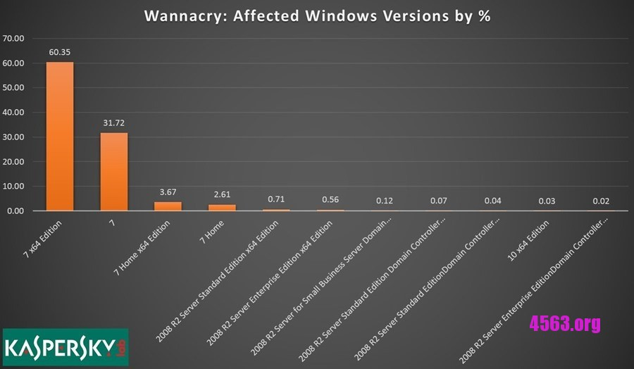 Windows XP 在WannaCry 勒索病毒攻勢下逃過一劫~