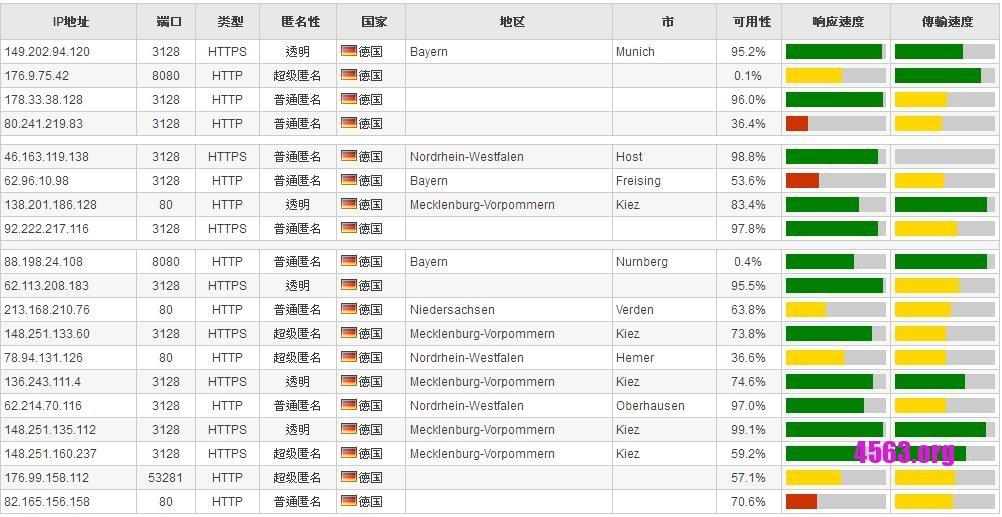 免費線上代理 , 多個國家選擇~包含德國 + 香港 + 台灣 + 美國