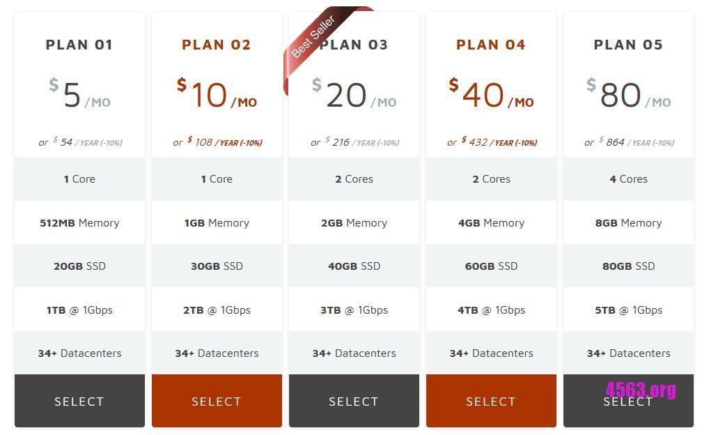 《OneProvider VPS 7折促銷開賣 , 多達32個地區選擇~》