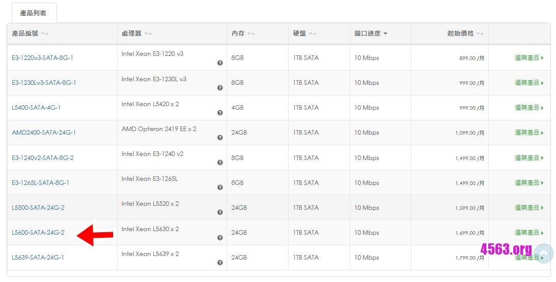 《SunnyVision限量特價機@L5630x2 24G內存 1T硬盤@香港獨服@限量10台@599港元》