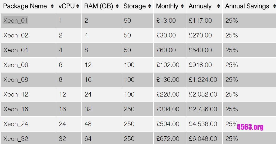 ComputeLabs英国KVM VPS@2GB内存/50GB空间/不限流量@£13/月