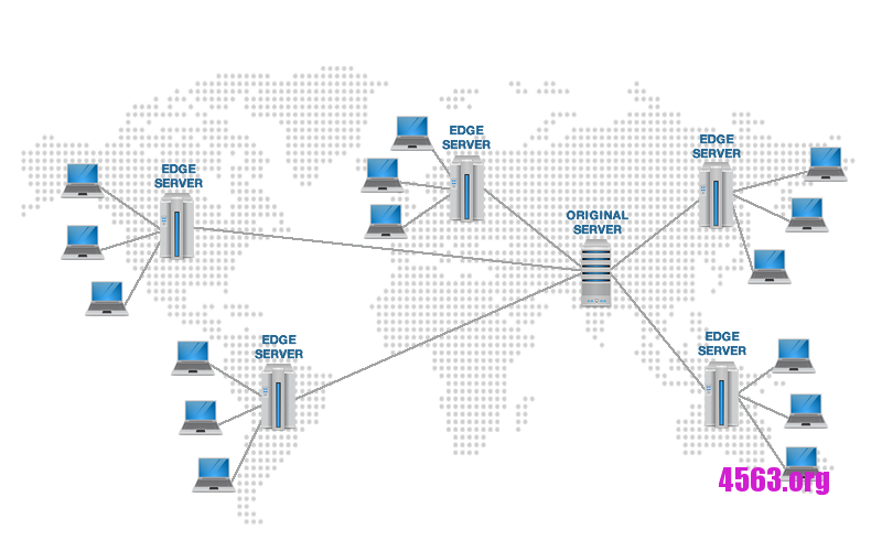 Cloudflare 免费 CDN CNAME/IP接入教程