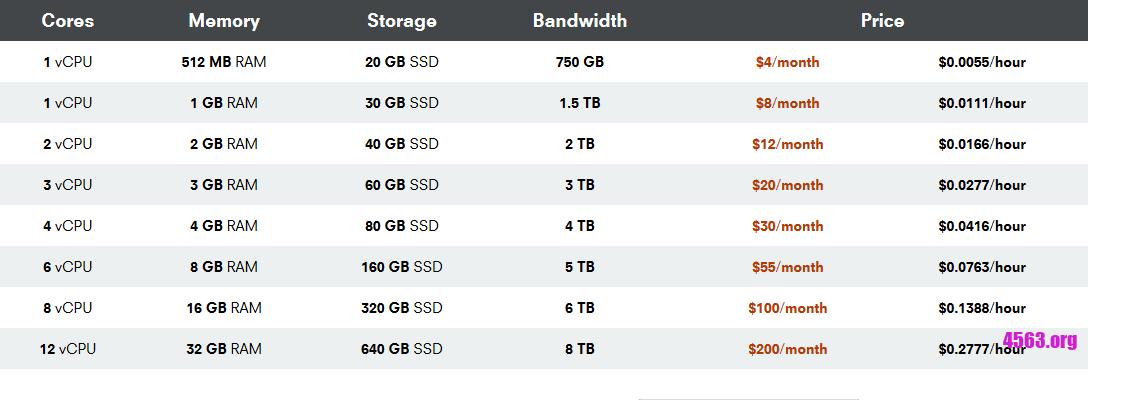 OneProvider 4美元買512內存KVM VPS,按時收費